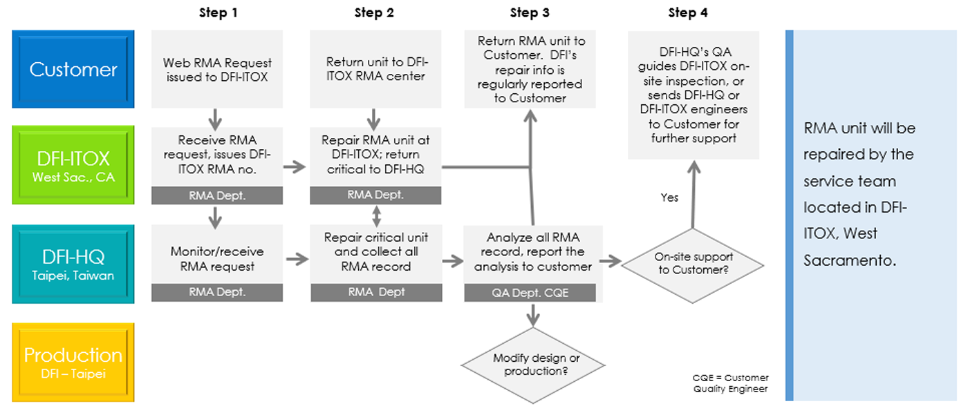 Process of returning product DFI-ITOX RMA